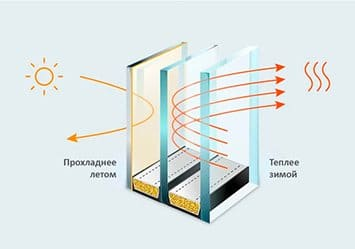 Энергосберегающее стекло в подарок