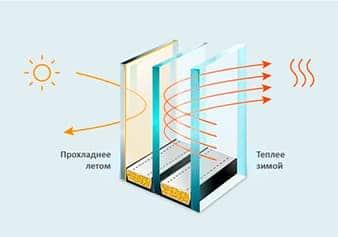 Энергосберегающий-стеклопакет-в-подарок